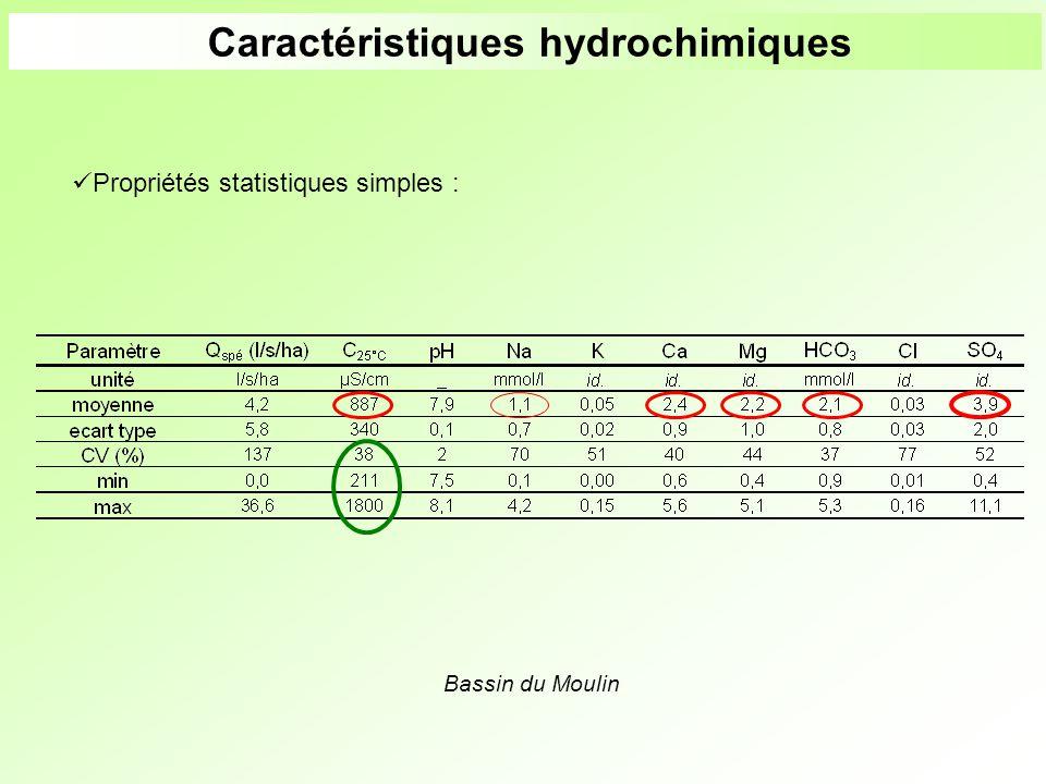 Bassin du Moulin Caractéristiques hydrochimiques Propriétés statistiques simples :