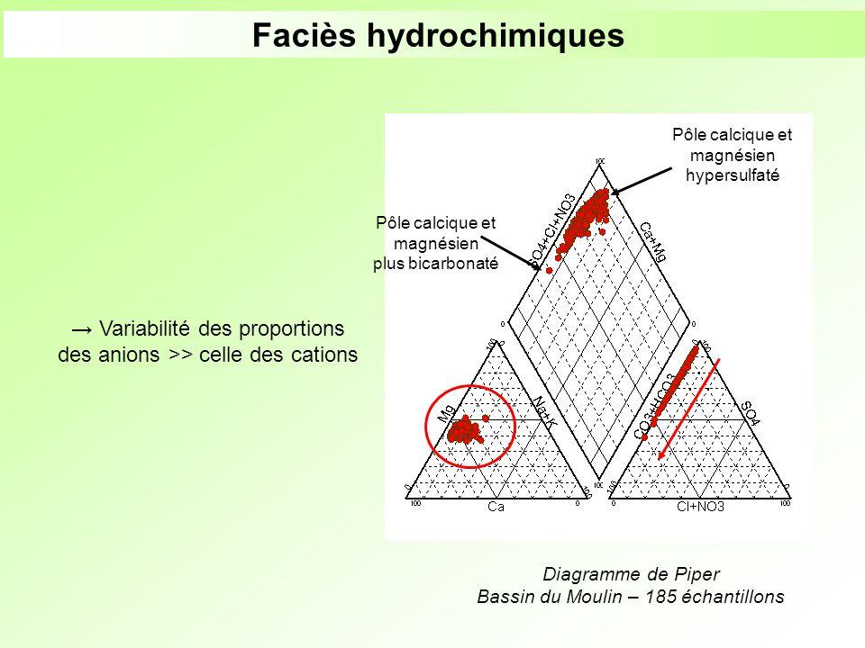 Faciès hydrochimiques Diagramme de Piper Bassin du Moulin – 185 échantillons Pôle calcique et magnésien hypersulfaté Pôle calcique et magnésien plus b