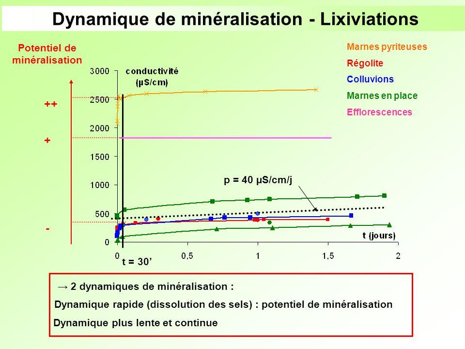 Dynamique de minéralisation - Lixiviations p = 40 µS/cm/j t = 30 2 dynamiques de minéralisation : Marnes pyriteuses Régolite Colluvions Marnes en plac