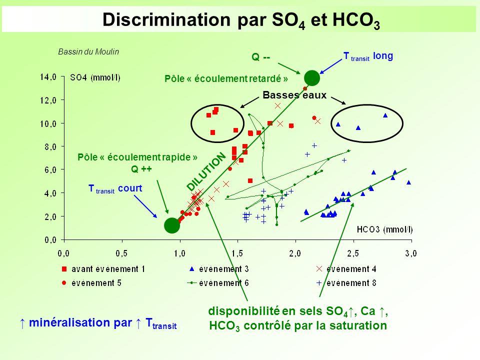 Basses eaux Discrimination par SO 4 et HCO 3 Pôle « écoulement rapide » Q ++ Pôle « écoulement retardé » Q -- DILUTION disponibilité en sels SO 4, Ca,