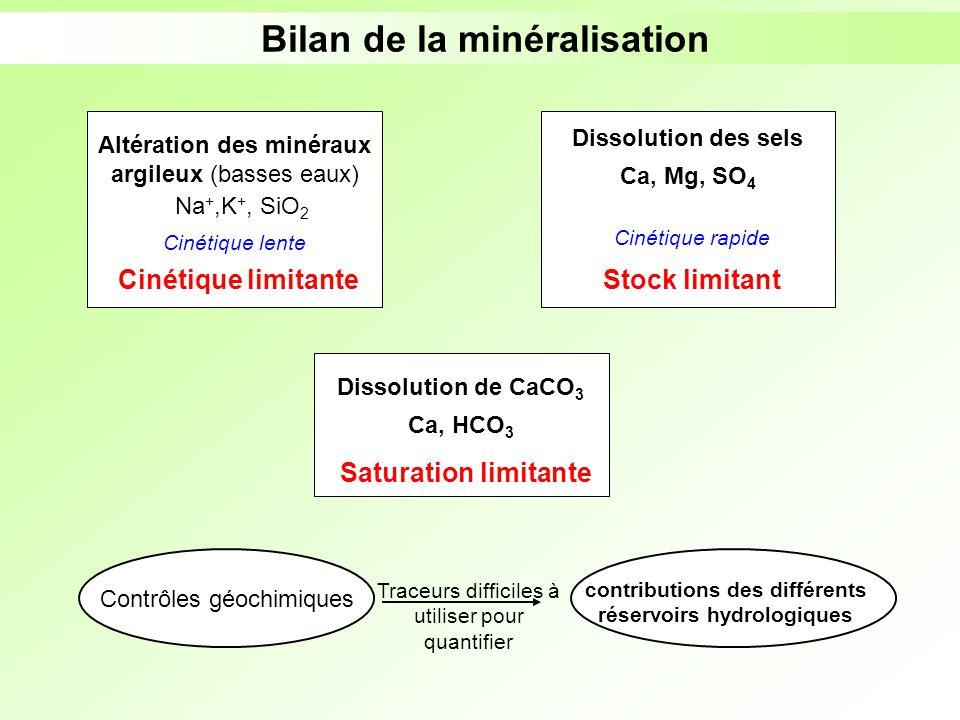 Altération des minéraux argileux (basses eaux) Cinétique lente Na +,K +, SiO 2 Cinétique limitante Bilan de la minéralisation Cinétique rapide Dissolu