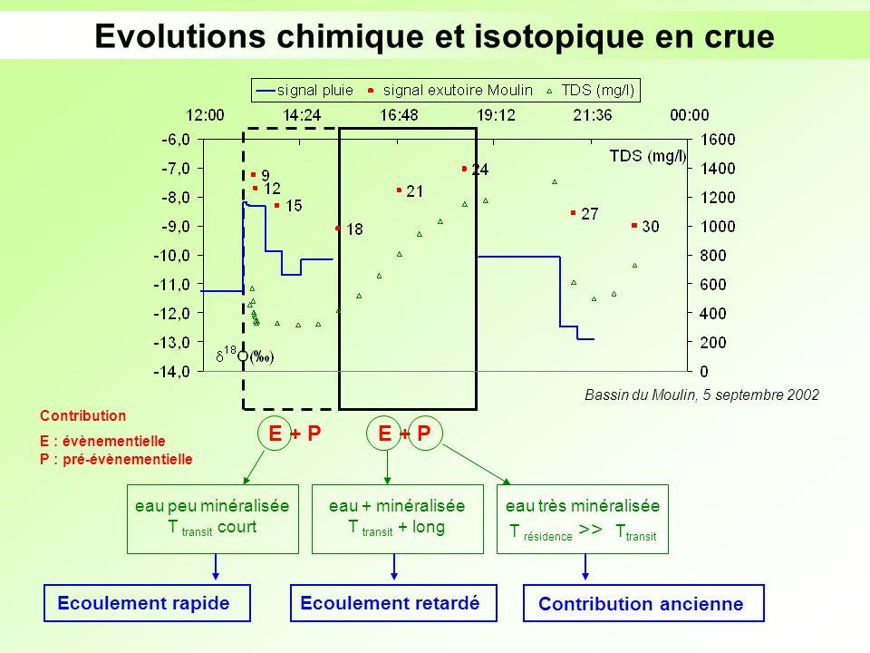 Evolutions chimique et isotopique en crue E + P Contribution E : évènementielle P : pré-évènementielle E + P eau peu minéralisée T transit court Bassi