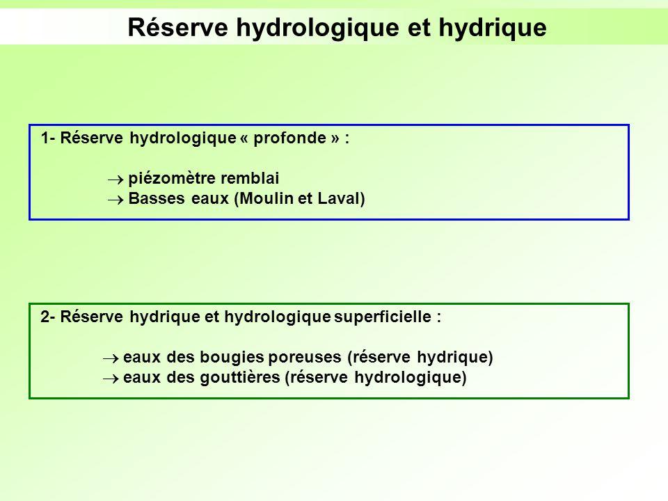 Réserve hydrologique et hydrique 1- Réserve hydrologique « profonde » : piézomètre remblai Basses eaux (Moulin et Laval) 2- Réserve hydrique et hydrol