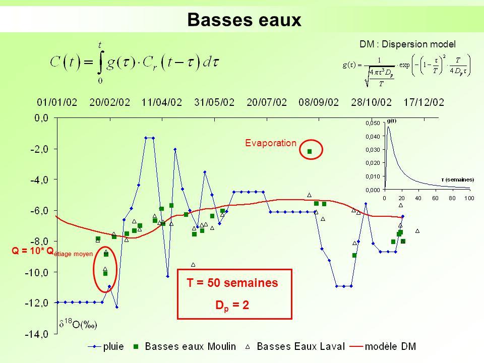 Basses eaux DM : Dispersion model T = 50 semaines D p = 2 Evaporation Q = 10* Q étiage moyen