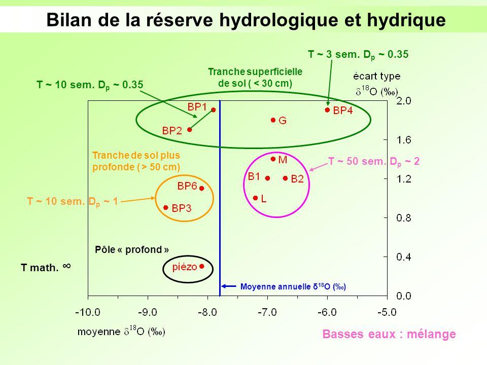 Bilan de la réserve hydrologique et hydrique Tranche superficielle de sol ( < 30 cm) Tranche de sol plus profonde ( > 50 cm) Pôle « profond » Basses e