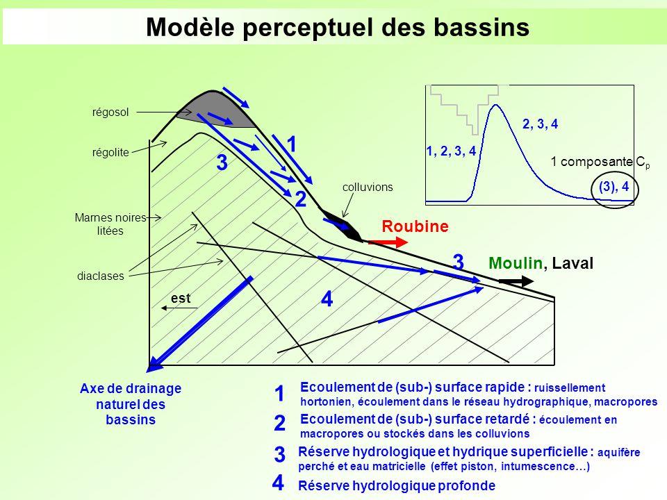 Modèle perceptuel des bassins est Axe de drainage naturel des bassins Roubine Moulin, Laval colluvions régosol 1 2 régolite diaclases Marnes noires li