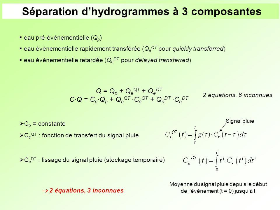 Séparation dhydrogrammes à 3 composantes eau pré-évènementielle (Q p ) eau évènementielle rapidement transférée (Q e QT pour quickly transferred) eau