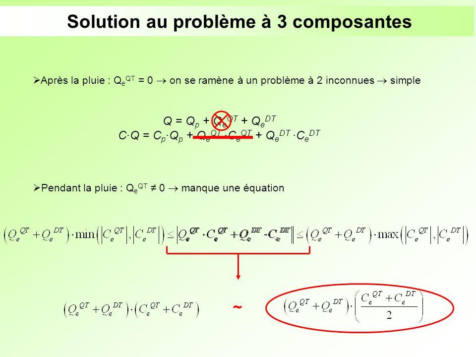 Solution au problème à 3 composantes Après la pluie : Q e QT = 0 on se ramène à un problème à 2 inconnues simple Pendant la pluie : Q e QT 0 manque un