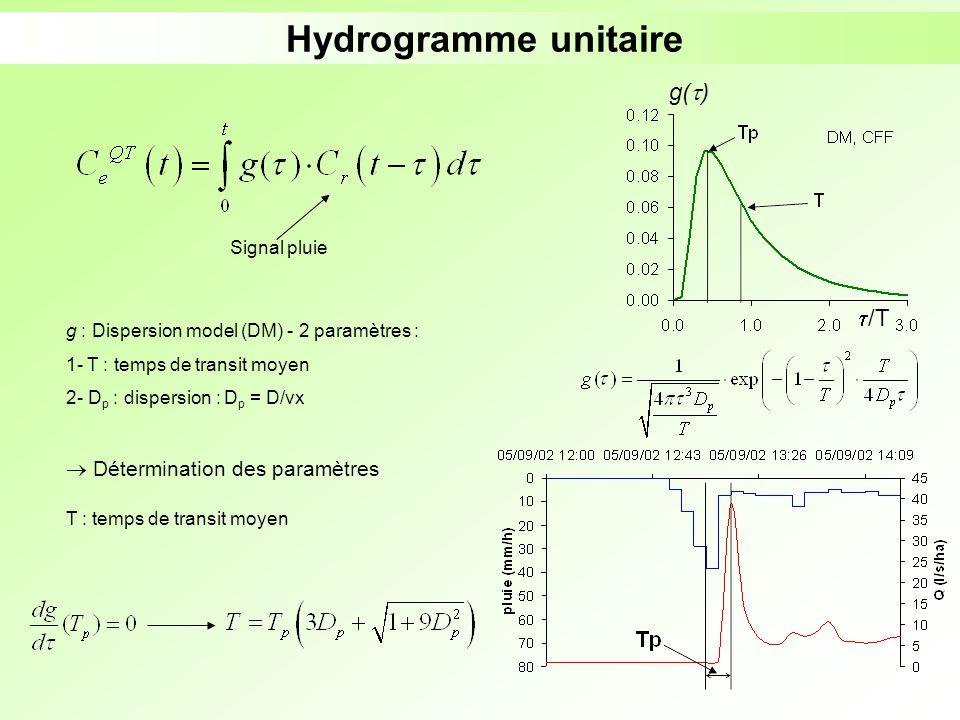 Hydrogramme unitaire g : Dispersion model (DM) - 2 paramètres : 1- T : temps de transit moyen 2- D p : dispersion : D p = D/vx Signal pluie Déterminat