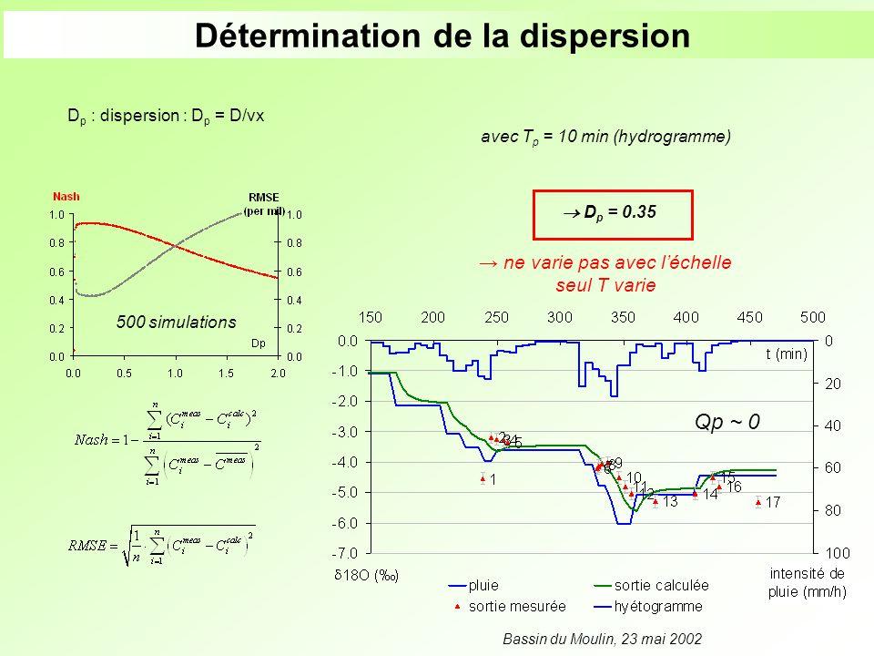 D p : dispersion : D p = D/vx Qp ~ 0 500 simulations avec T p = 10 min (hydrogramme) Bassin du Moulin, 23 mai 2002 D p = 0.35 Détermination de la disp