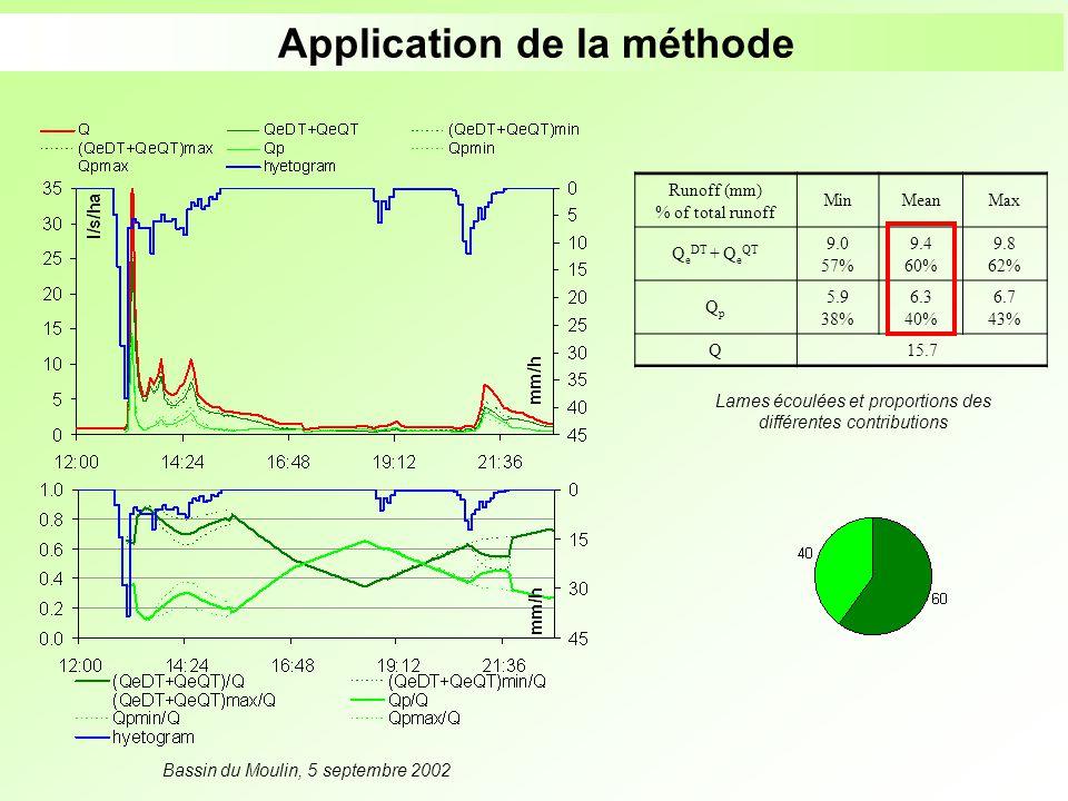 Application de la méthode Bassin du Moulin, 5 septembre 2002 Runoff (mm) % of total runoff MinMeanMax Q e DT + Q e QT 9.0 57% 9.4 60% 9.8 62% QpQp 5.9