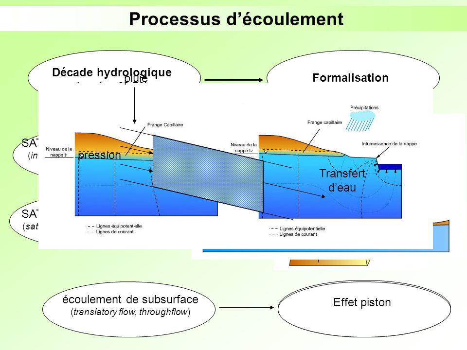Processus découlement Décade hydrologique (années 60-70) Formalisation écoulement en macropores (pipe or macropore flow) SATURATION PAR LE HAUT (infil