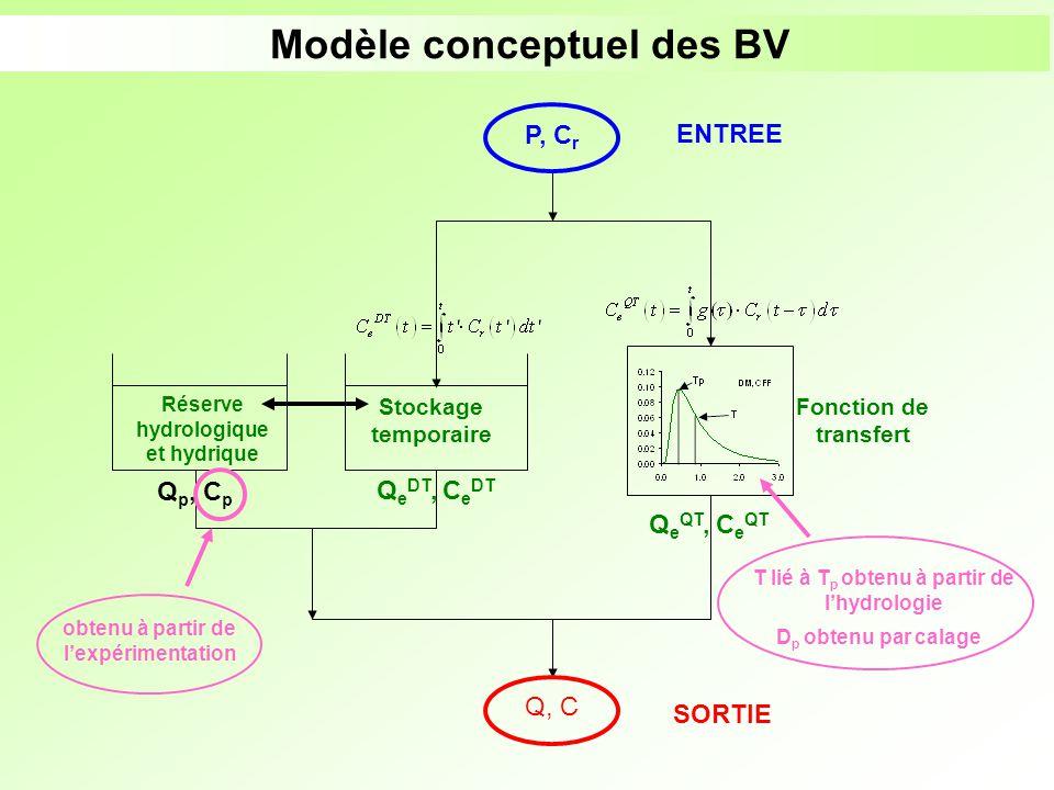 Modèle conceptuel des BV Q p, C p Réserve hydrologique et hydrique Stockage temporaire Q e DT, C e DT P, C r ENTREE Q, C SORTIE Fonction de transfert