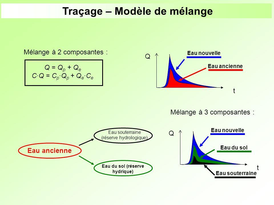 Transports solides et érosion Concentrations en sédiments (MES) Laval > 300 g/l 800 g/l (août 1997) Moulin < 400 g/l – Roubine < 300 g/l Brusquet ~ 30 g/l Erosion annuelle : En moyenne : 100 t/ha/an soit 12 mm de marnes désagrégées Effet de seuil : P – et C ++ (800 g/l pour une pluie de 10 mm ~) Dépôts importants : sur le Laval >> 400 m 3 /an