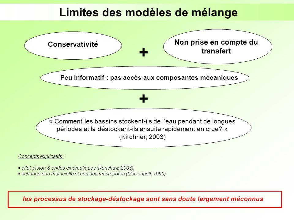 Limites des modèles de mélange Concepts explicatifs : effet piston & ondes cinématiques (Renshaw, 2003), échange eau matricielle et eau des macropores