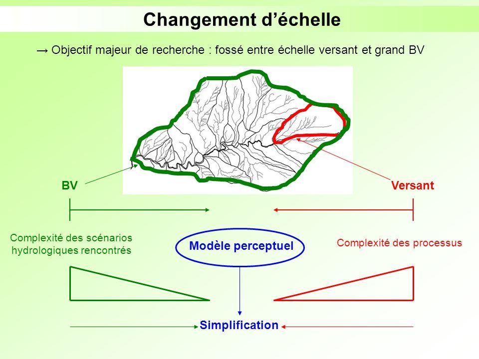Changement déchelle Objectif majeur de recherche : fossé entre échelle versant et grand BV Complexité des processus Simplification Complexité des scén