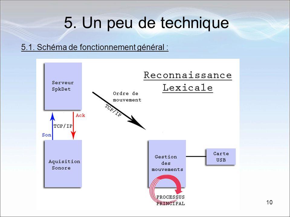 10 5. Un peu de technique 5.1. Schéma de fonctionnement général :