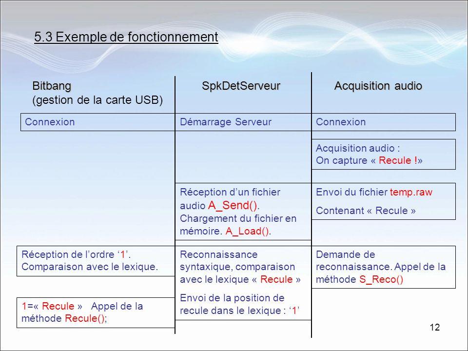 12 5.3 Exemple de fonctionnement Bitbang Bitbang (gestion de la carte USB)SpkDetServeur Acquisition audio Démarrage ServeurConnexion Acquisition audio : On capture « Recule !» Envoi du fichier temp.raw Contenant « Recule » Réception dun fichier audio A_Send().
