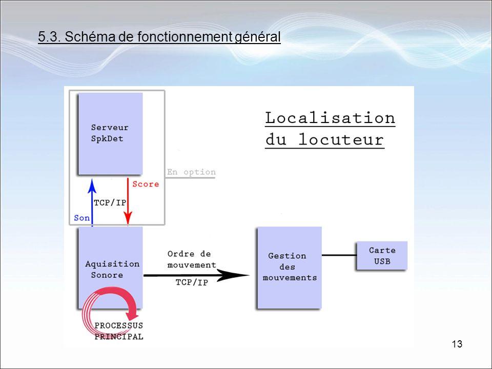 13 5.3. Schéma de fonctionnement général