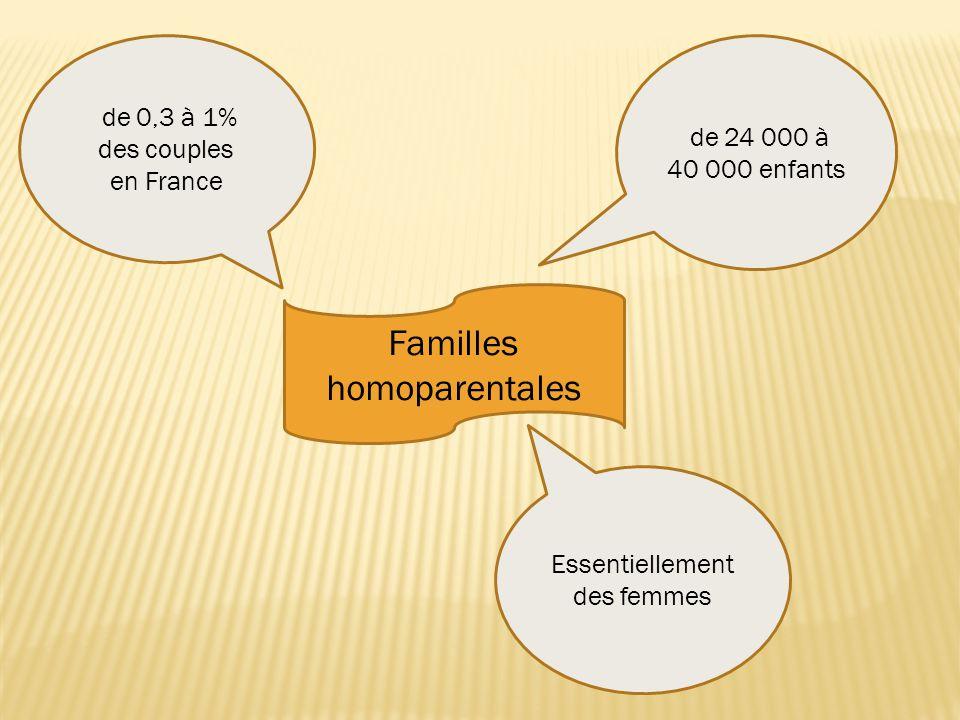 Familles homoparentales de 0,3 à 1% des couples en France de 24 000 à 40 000 enfants Essentiellement des femmes