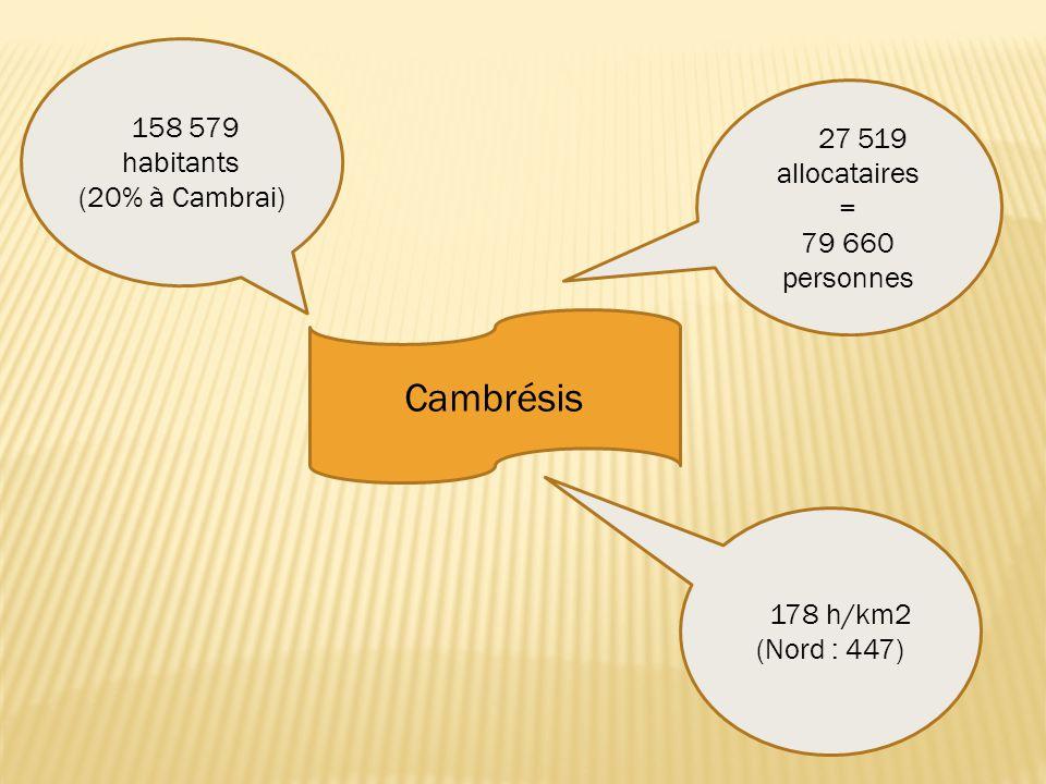 Cambrésis 158 579 habitants (20% à Cambrai) 27 519 allocataires = 79 660 personnes 178 h/km2 (Nord : 447)