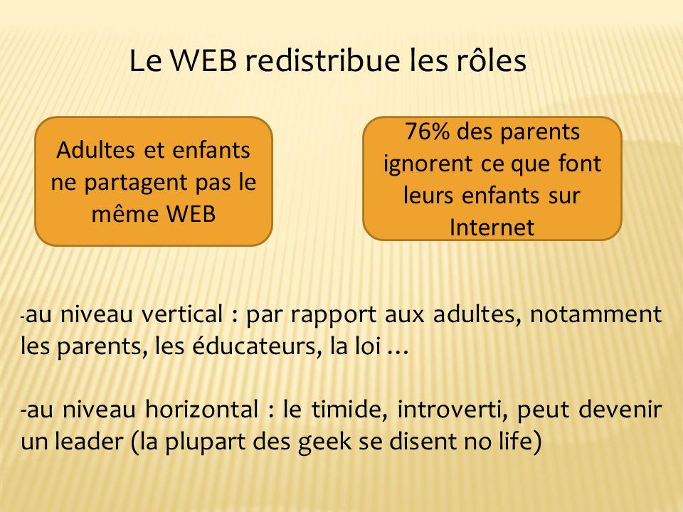 76% des parents ignorent ce que font leurs enfants sur Internet Adultes et enfants ne partagent pas le même WEB Le WEB redistribue les rôles - au niveau vertical : par rapport aux adultes, notamment les parents, les éducateurs, la loi … -au niveau horizontal : le timide, introverti, peut devenir un leader (la plupart des geek se disent no life)