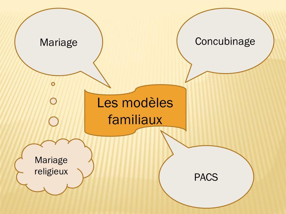Les modèles familiaux Mariage Concubinage PACS Mariage religieux