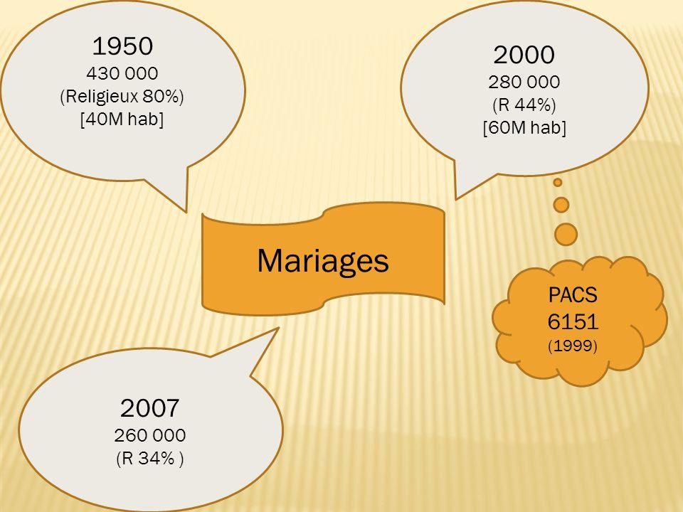 Mariages 1950 430 000 (Religieux 80%) [40M hab] 2000 280 000 (R 44%) [60M hab] 2007 260 000 (R 34% ) PACS 6151 (1999)