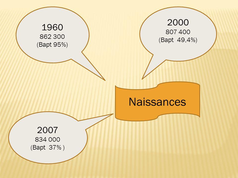 Naissances 1960 862 300 (Bapt 95%) 2000 807 400 (Bapt 49,4%) 2007 834 000 (Bapt 37% )