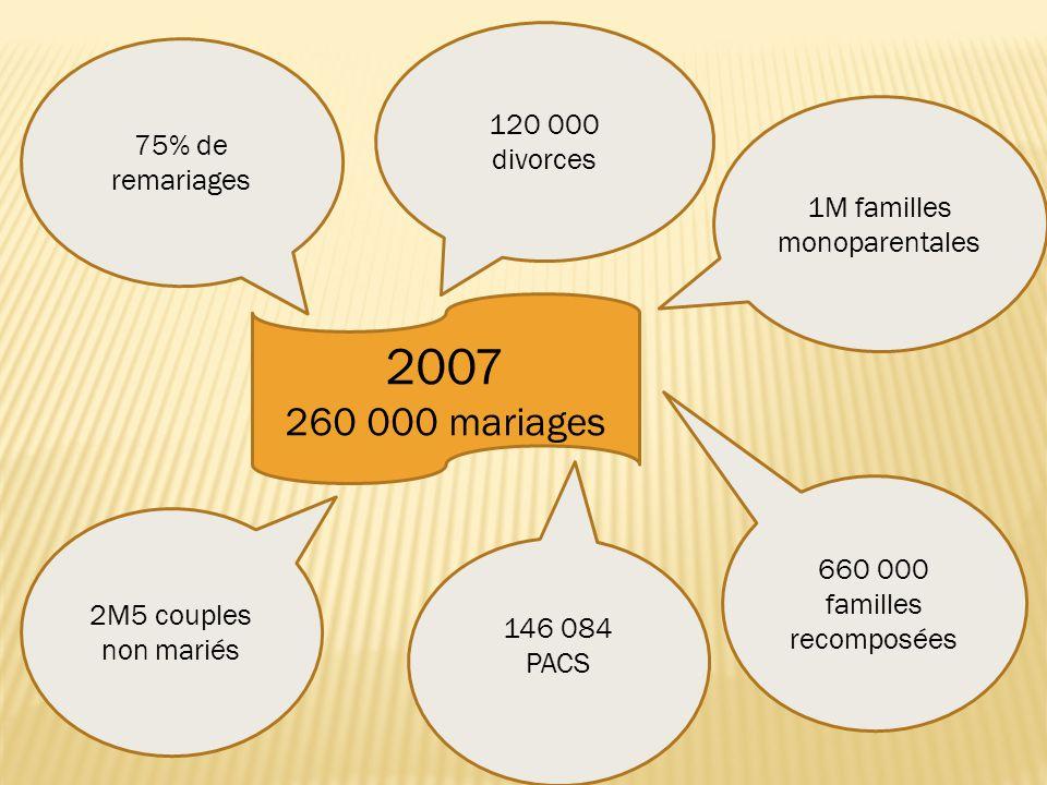 2007 260 000 mariages 75% de remariages 120 000 divorces 2M5 couples non mariés 1M familles monoparentales 660 000 familles recomposées 146 084 PACS