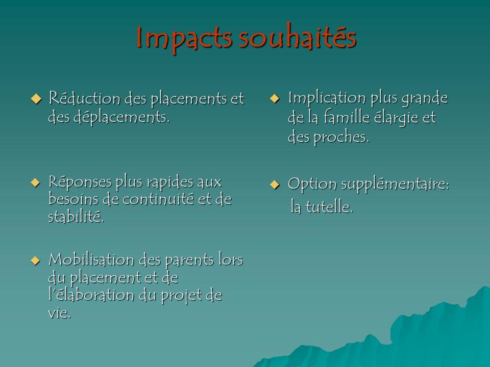 Impacts souhaités R éduction des placements et des déplacements.