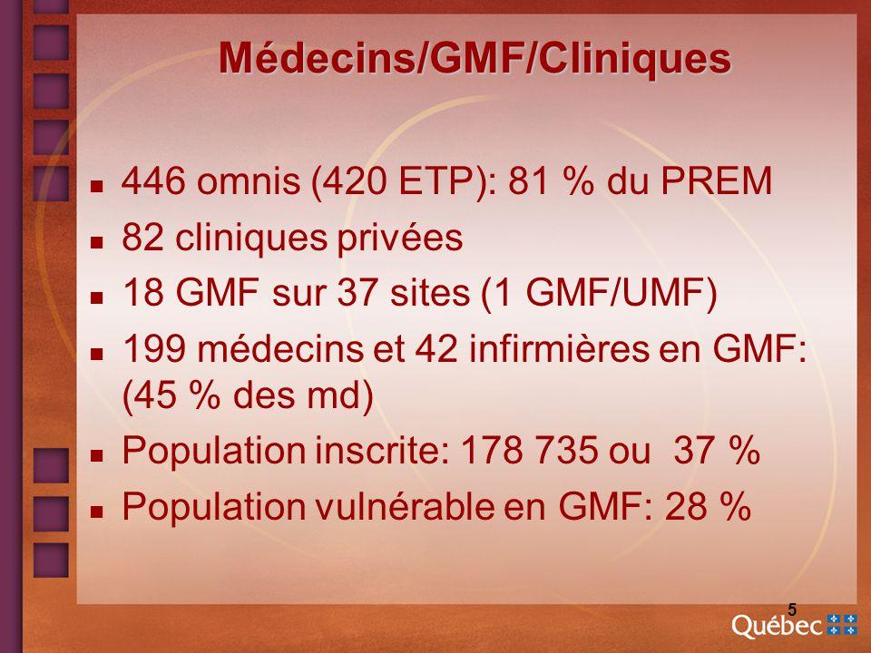 5 Médecins/GMF/Cliniques n 446 omnis (420 ETP): 81 % du PREM n 82 cliniques privées n 18 GMF sur 37 sites (1 GMF/UMF) n 199 médecins et 42 infirmières en GMF: (45 % des md) n Population inscrite: 178 735 ou 37 % n Population vulnérable en GMF: 28 %