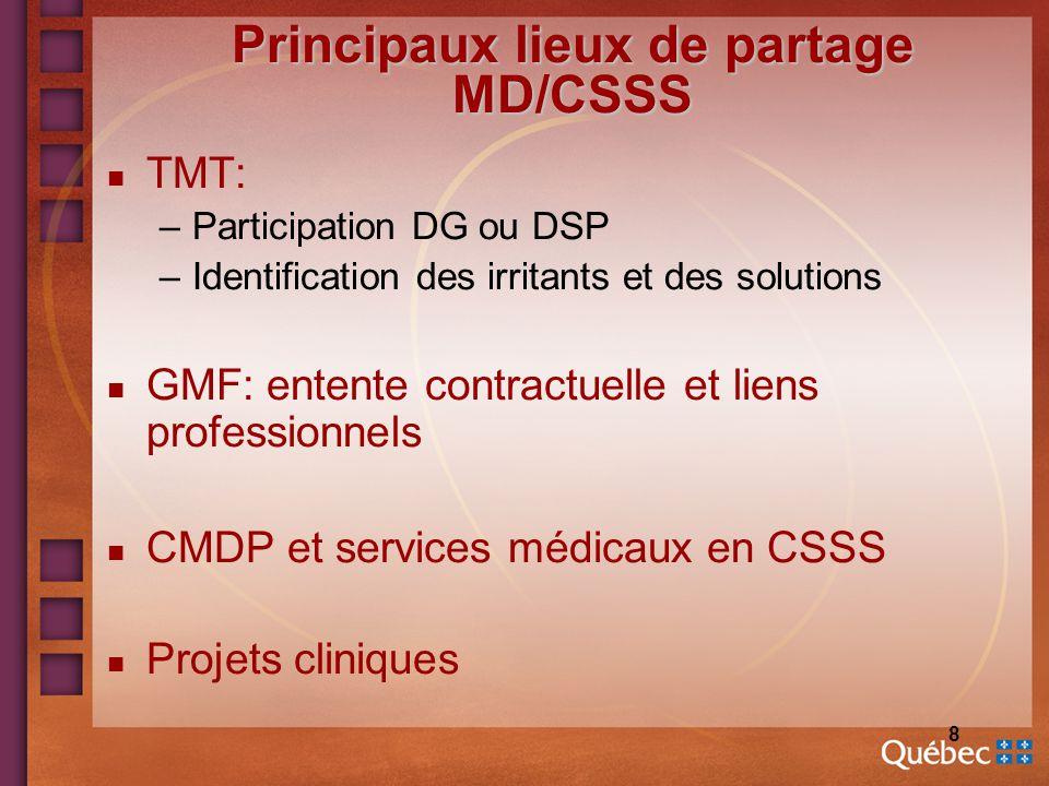 8 Principaux lieux de partage MD/CSSS n TMT: –Participation DG ou DSP –Identification des irritants et des solutions n GMF: entente contractuelle et liens professionnels n CMDP et services médicaux en CSSS n Projets cliniques