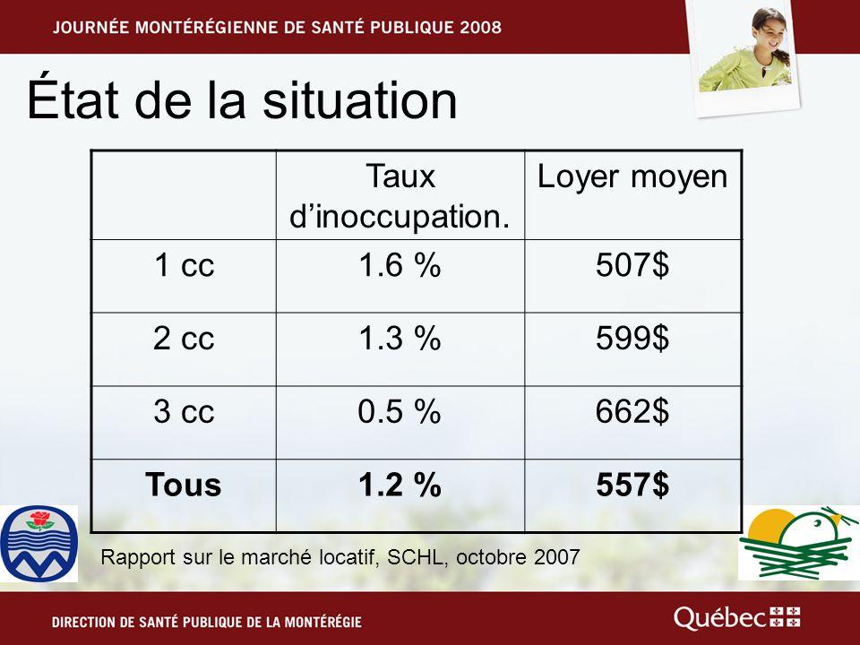État de la situation Taux dinoccupation.