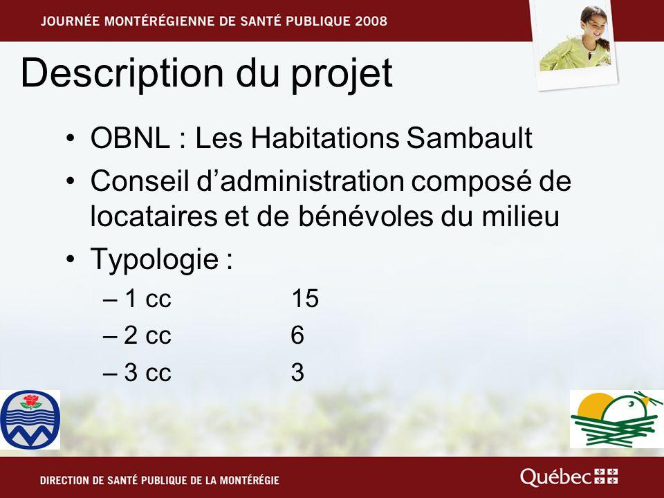 Description du projet OBNL : Les Habitations Sambault Conseil dadministration composé de locataires et de bénévoles du milieu Typologie : –1 cc15 –2 cc6 –3 cc3
