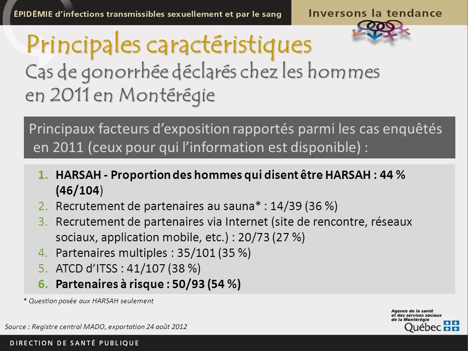 Principales caractéristiques Cas de gonorrhée déclarés chez les hommes en 2011 en Montérégie Principaux facteurs dexposition rapportés parmi les cas e