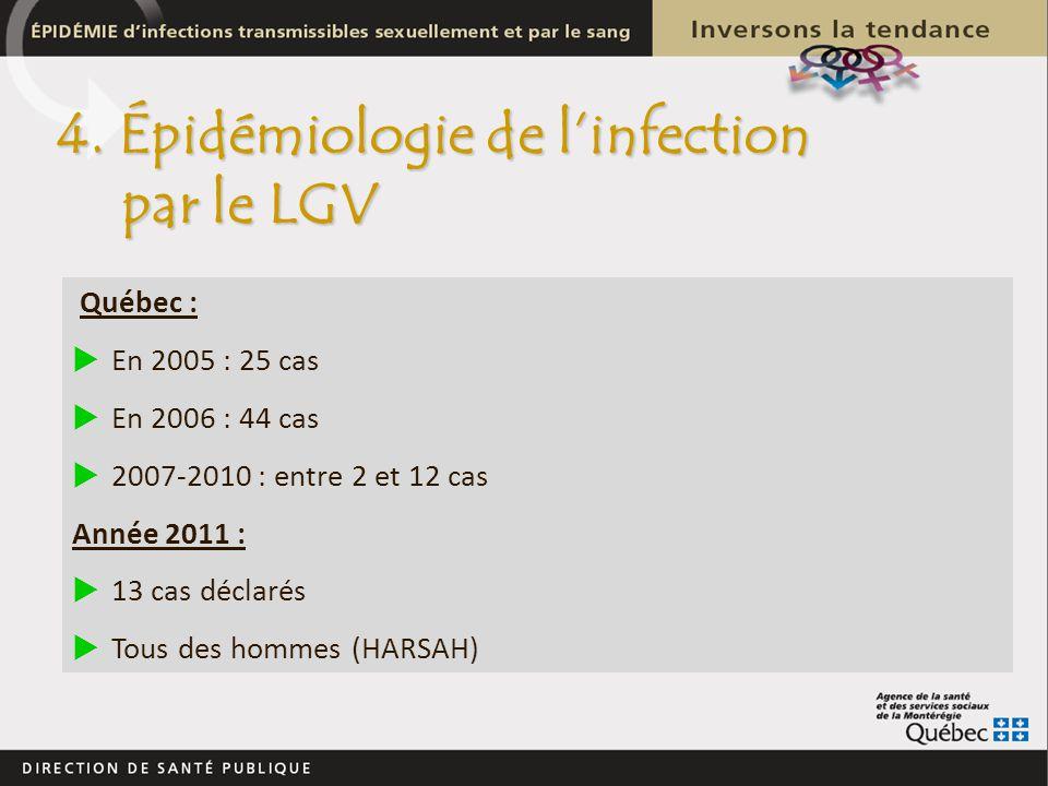 Québec : En 2005 : 25 cas En 2006 : 44 cas 2007-2010 : entre 2 et 12 cas Année 2011 : 13 cas déclarés Tous des hommes (HARSAH) 4. Épidémiologie de lin