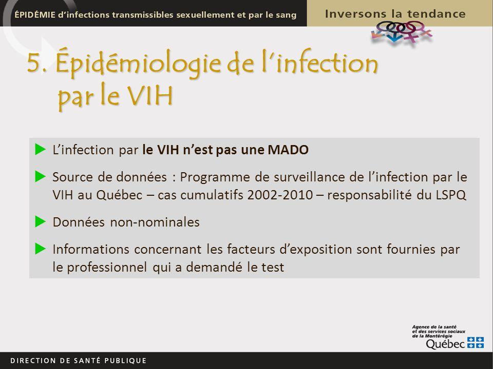 Linfection par le VIH nest pas une MADO Source de données : Programme de surveillance de linfection par le VIH au Québec – cas cumulatifs 2002-2010 –