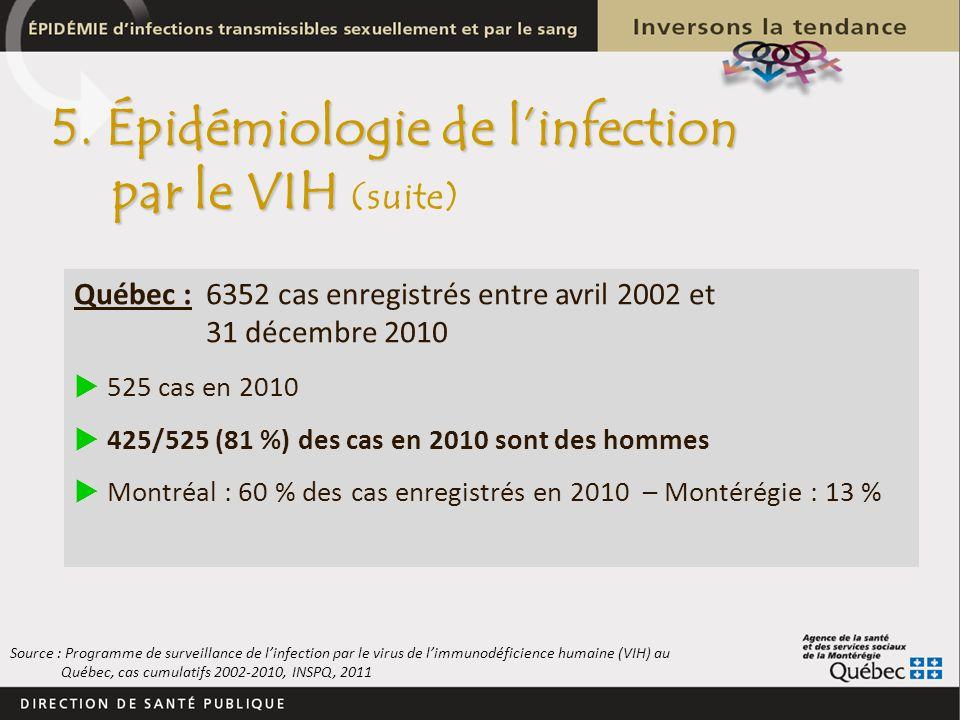 5. Épidémiologie de linfection par le VIH 5. Épidémiologie de linfection par le VIH (suite) Québec : 6352 cas enregistrés entre avril 2002 et 31 décem
