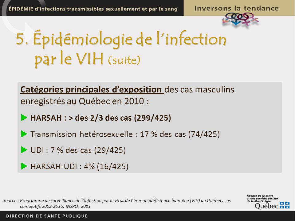 Catégories principales dexposition des cas masculins enregistrés au Québec en 2010 : HARSAH : > des 2/3 des cas (299/425) Transmission hétérosexuelle