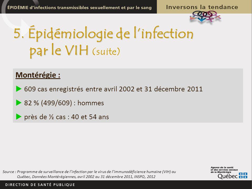 Montérégie : 609 cas enregistrés entre avril 2002 et 31 décembre 2011 82 % (499/609) : hommes près de ½ cas : 40 et 54 ans Source : Programme de surve