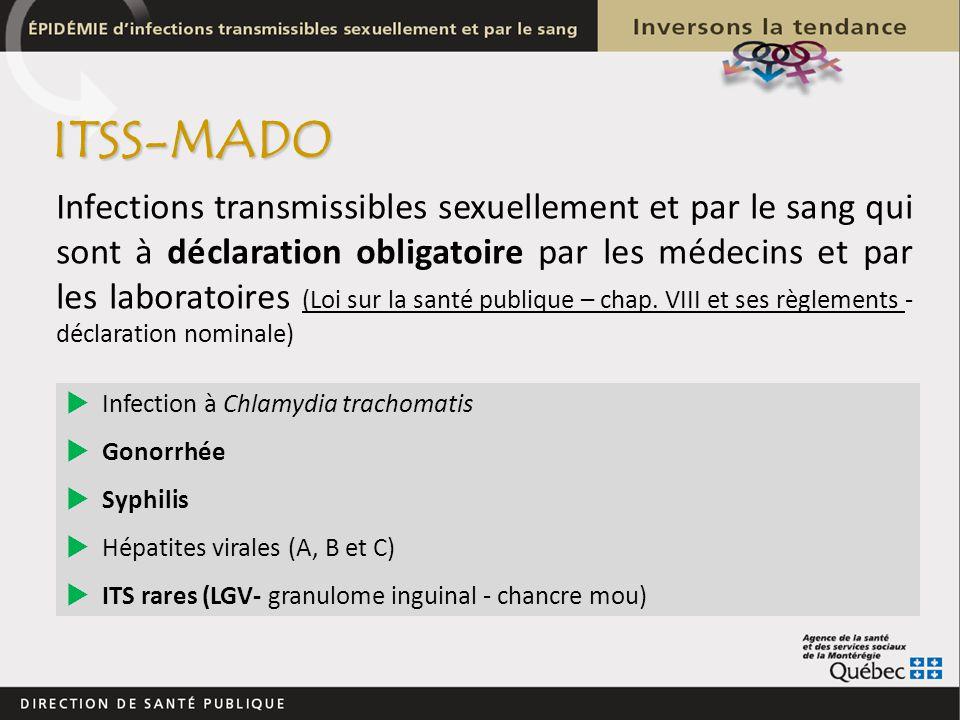 Infections transmissibles sexuellement et par le sang qui sont à déclaration obligatoire par les médecins et par les laboratoires (Loi sur la santé pu