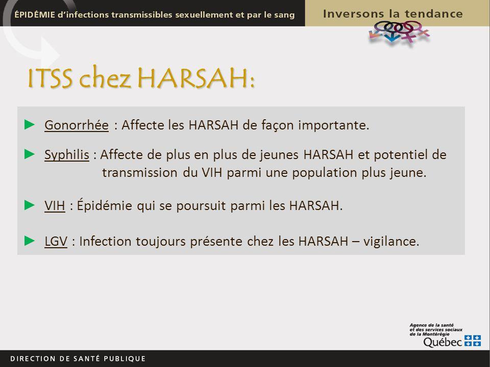 ITSS chez HARSAH: Gonorrhée : Affecte les HARSAH de façon importante. Syphilis : Affecte de plus en plus de jeunes HARSAH et potentiel de transmission