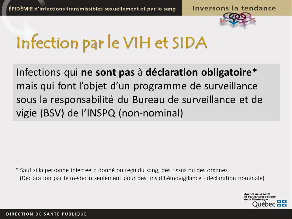 Infections qui ne sont pas à déclaration obligatoire* mais qui font lobjet dun programme de surveillance sous la responsabilité du Bureau de surveilla