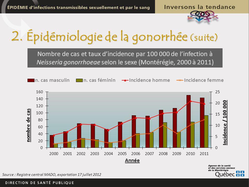 Nombre de cas et taux dincidence par 100 000 de linfection à Neisseria gonorrhoeae selon le sexe (Montérégie, 2000 à 2011) 2. Épidémiologie de la gono
