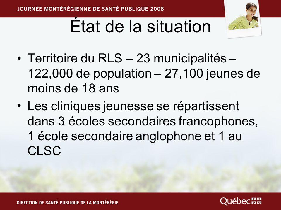 État de la situation Territoire du RLS – 23 municipalités – 122,000 de population – 27,100 jeunes de moins de 18 ans Les cliniques jeunesse se réparti