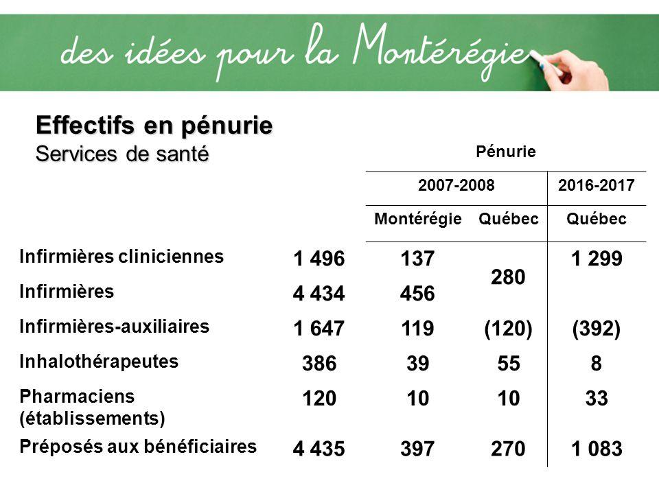 Pénurie 2007-20082016-2017 MontérégieQuébec Infirmières cliniciennes 1 496137 280 1 299 Infirmières 4 434456 Infirmières-auxiliaires 1 647119(120)(392