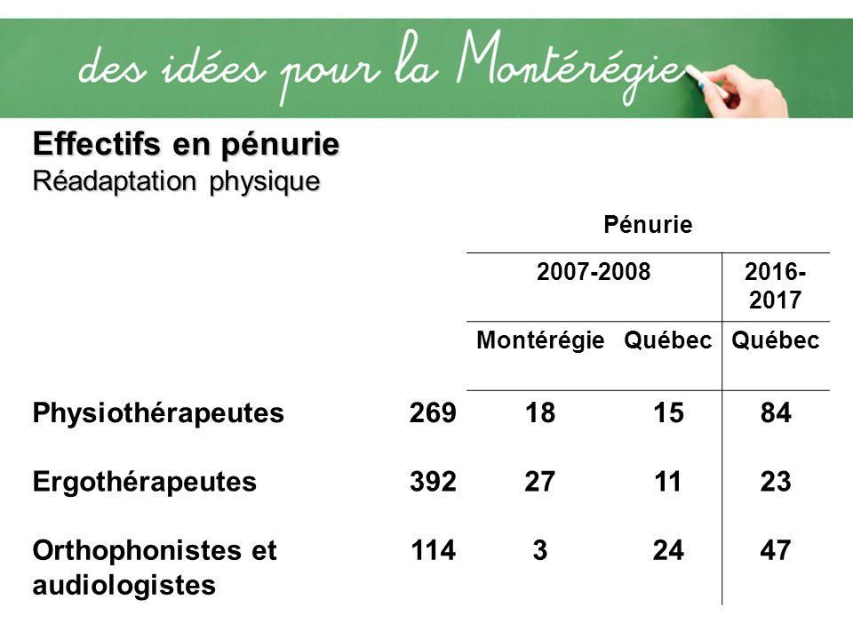 Effectifs en pénurie Réadaptation physique Pénurie 2007-20082016- 2017 MontérégieQuébec Physiothérapeutes269181584 Ergothérapeutes392271123 Orthophoni