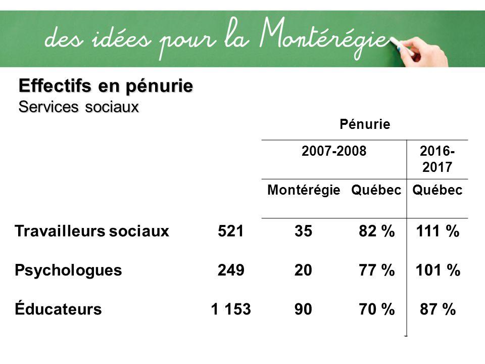 Effectifs en pénurie Services sociaux Pénurie 2007-20082016- 2017 MontérégieQuébec Travailleurs sociaux5213582 %111 % Psychologues2492077 %101 % Éduca