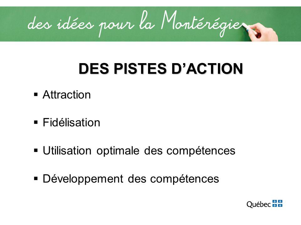 DES PISTES DACTION Attraction Fidélisation Utilisation optimale des compétences Développement des compétences